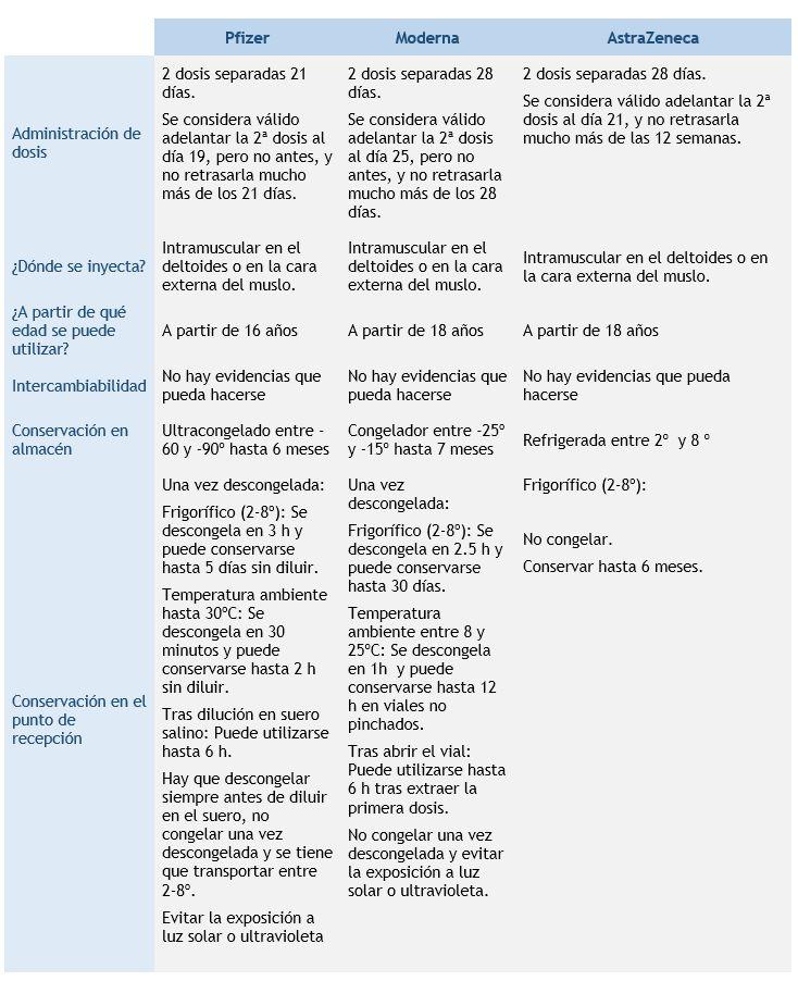 tabla comparativa - vacunas contra el covid autorizadas