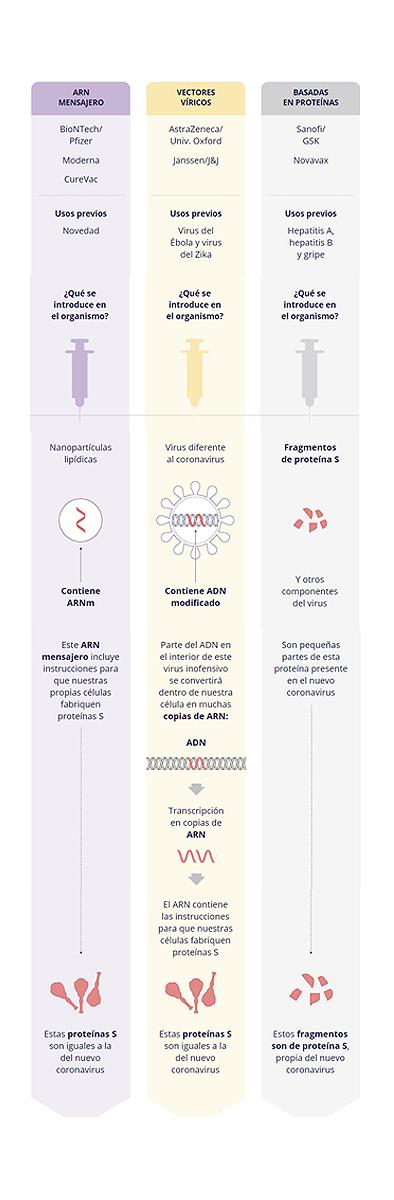 vacunas contra el covid autorizadas en Europa